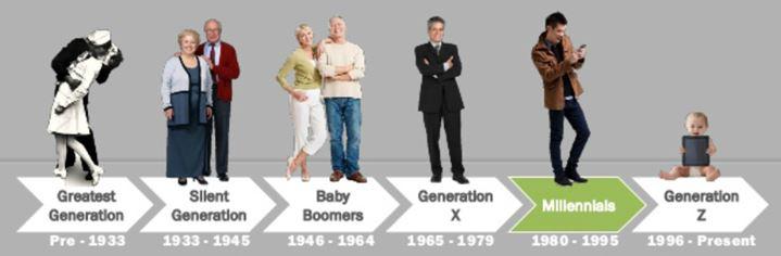 z-generatie